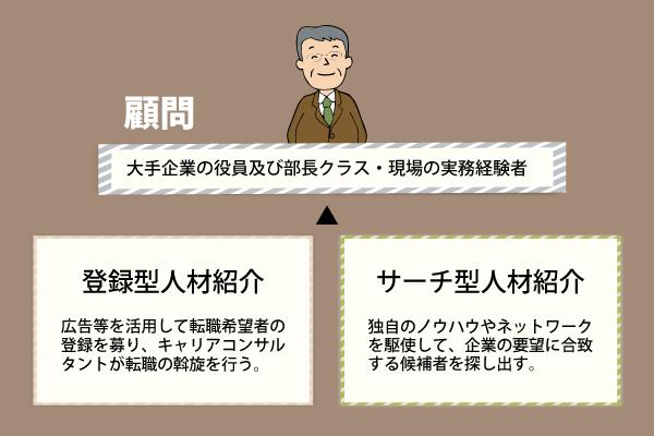 登録型人材紹介・サーチ型人材紹介