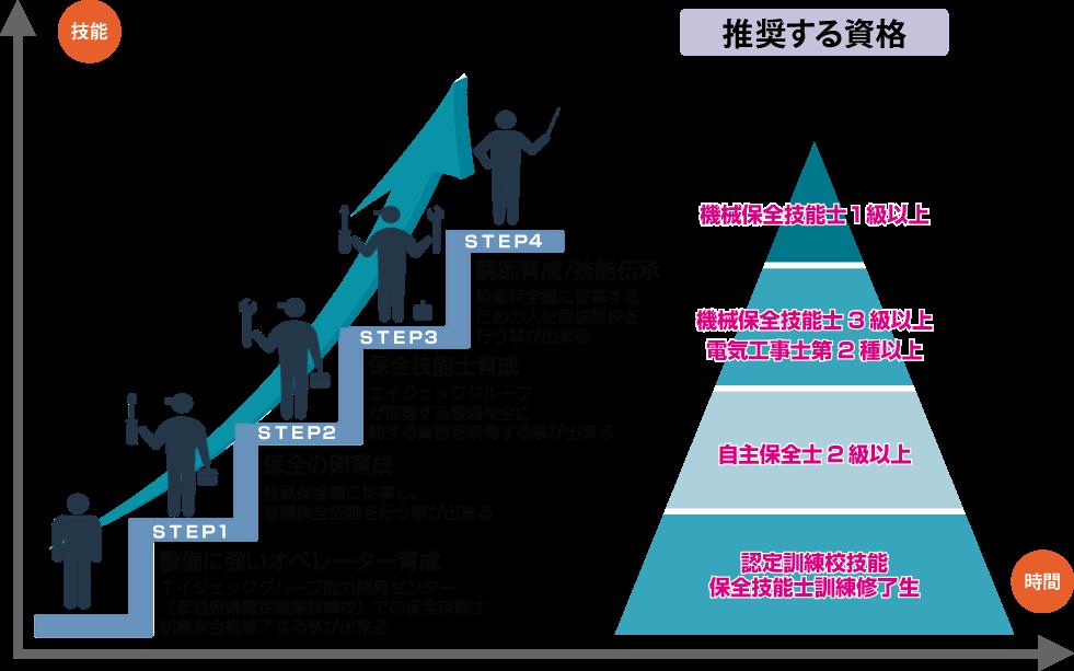 保全技能士育成コースのスキルアップ図
