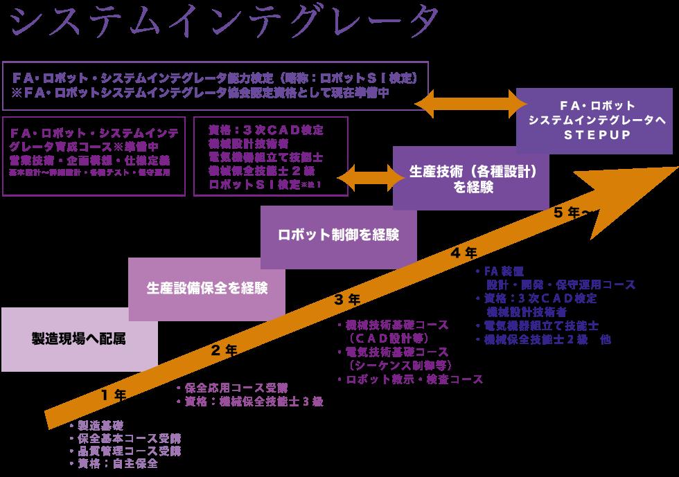 システムインテグレータ図
